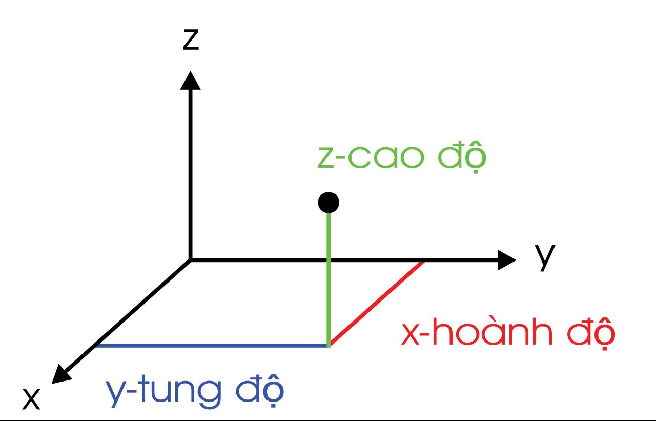 Bài 1: Hệ tọa độ trong không gian (Giải bài tập 1, 2, 3)