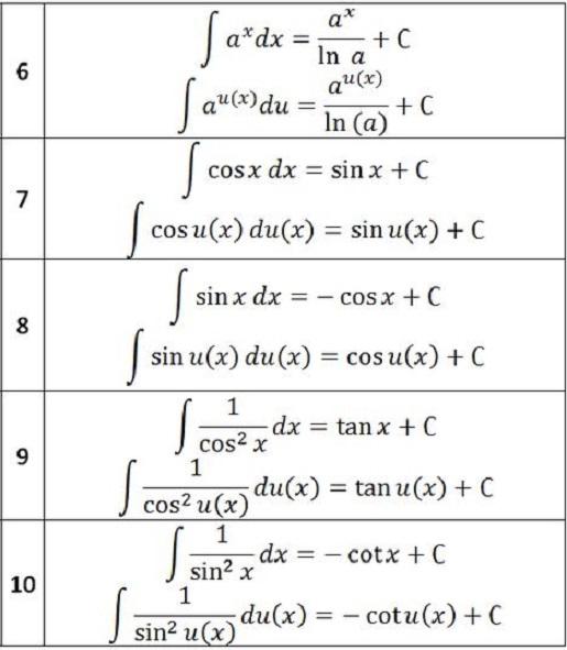 Bài 1: Nguyên hàm (Giải bài tập 1,2)