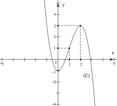 Bài 1: Sự đồng biến, nghịch biến của hàm số (Giải bài tập 1,2,3,4,5)