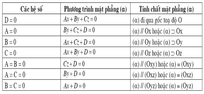 Bài 2: Phương trình mặt phẳng (Giải bài tập 4, 5, 6)