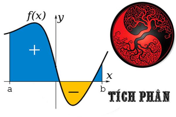 Bài 3: Ứng dụng của tích phân trong hình học (Giải bài tập 1,2,3)
