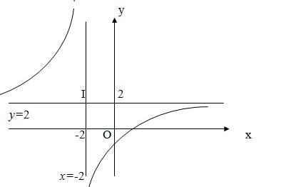 Bài 4: Đường tiệm cận ( giải bài tập 1,2 )