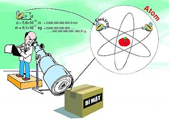Bài 4: Sóng điện từ (Giải bài tập 1, 2, 3, 4, 5, 6)