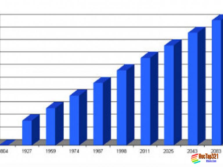 Bài 4 : Thực hành phân tích lược đồ dân số và tháp tuổi