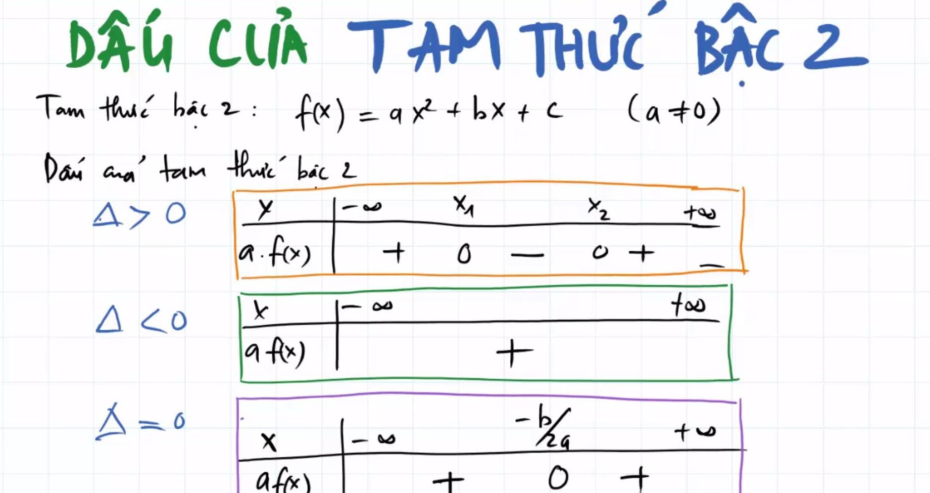 Bài 5: Dấu của tam thức bậc hai (Giải bài tập 1,2,3,4)