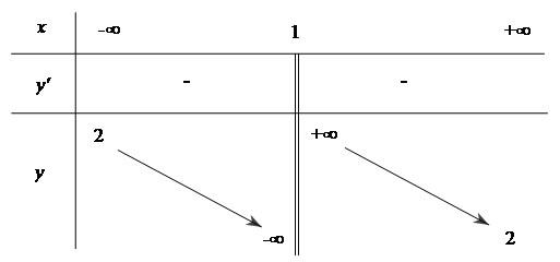 Bài 5: Khảo sát sự biến thiên và vẽ đồ thị của hàm số (Giải bài tập 4,5,6)