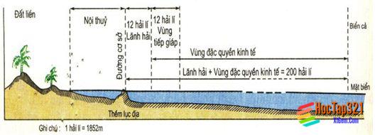 Bài 8. Thiên nhiên chịu ảnh hưởng sâu sắc của biển