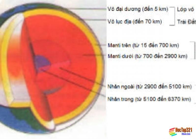 Cấu trúc trái đất Thạch quyển Thuyết kiến tạo mảng