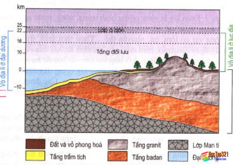 Lớp vỏ địa lí Quy luật thống nhất và hoàn chỉnh của lớp vỏ địa lí