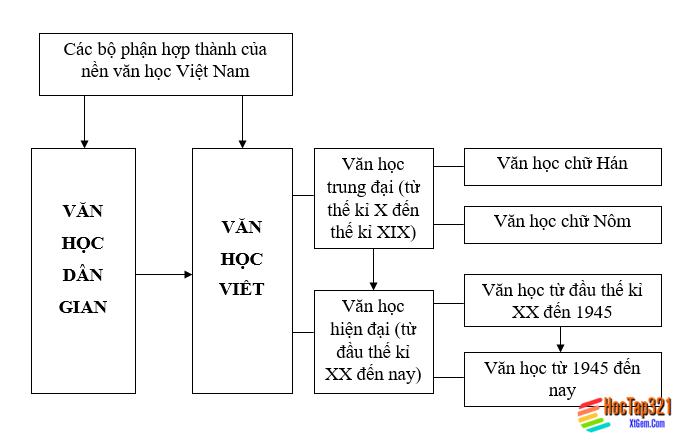 Soạn bài: Tổng quan văn học Việt Nam