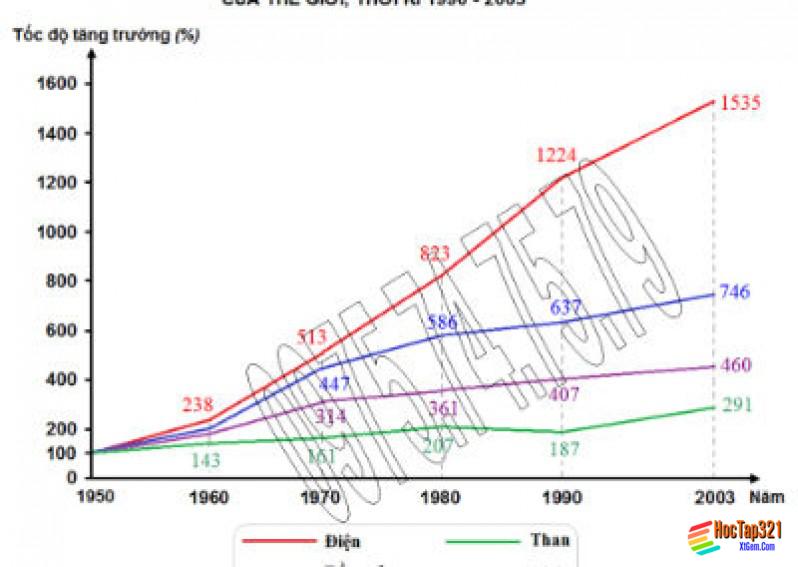 Thực hành xây dựng biểu đồ địa lý kinh tế - xã hội