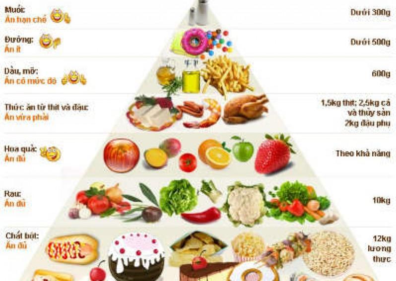 Tiêu chuẩn ăn uống Nguyên tắc lập khẩu phần