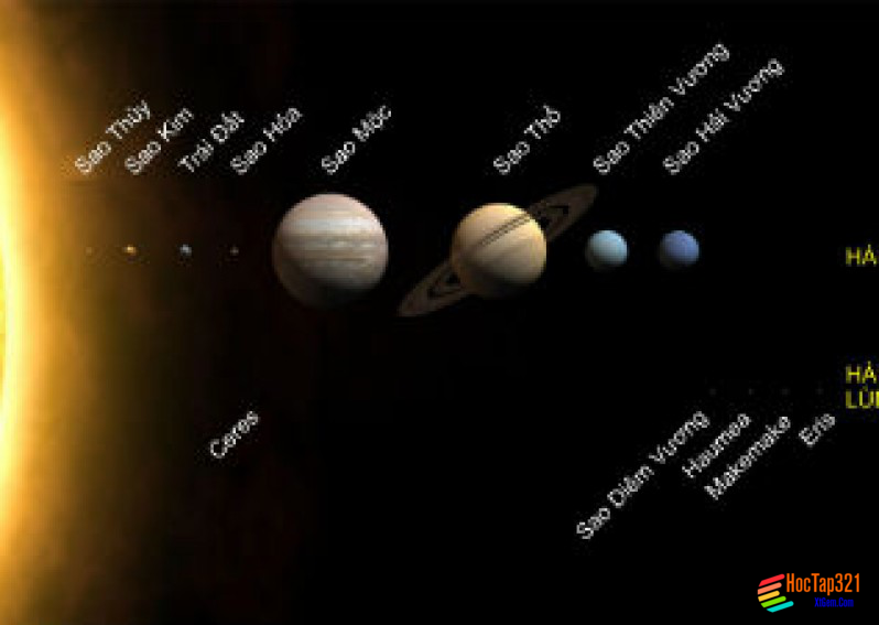 Vũ trụ Hệ mặt trời và trái đất Hệ quả chuyển động tụ quanh trục của trái đất